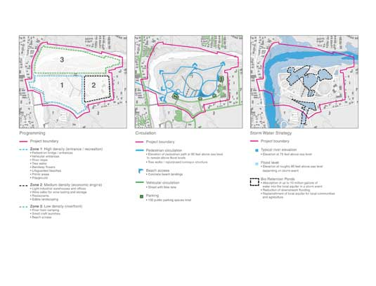 The study of the current and projected economic, environmental, and social issues has resulted in the design of three distinct activity zones structured by circulation, a storm water system, and planting design.