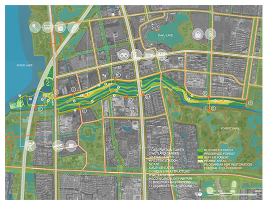 Linking Kuilei Lake to Kunshan City Center, the river becomes a spine of ecological infrastructure to grow with Kunshan West. An inner eco-corridor prioritizes green value flanked by two channels with well-integrated programmed spaces for surrounding neighborhoods.