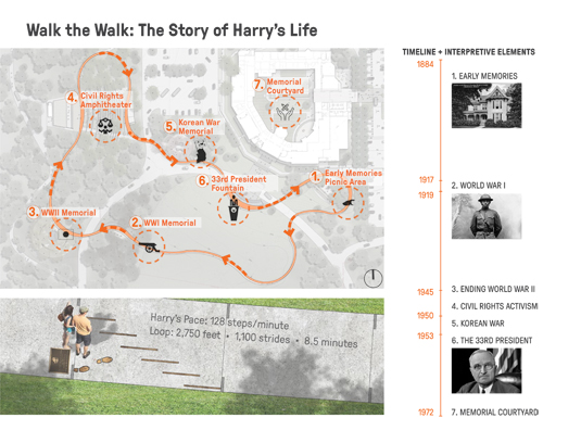 Harry S. Truman was a famous walker, taking 128 steps per minute at 30 inches a stride. The walking loop around the library grounds, with markers measuring Truman's pace, connects memorials and gathering spaces.