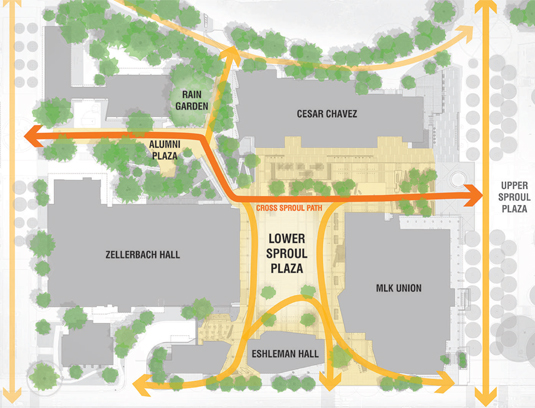 The shaping of the open space was preceded by an assessment of movement patterns through the campus and city. A new Cross Sproul Path reinforces and enhances campus connections.