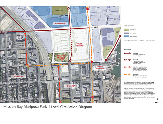 This page from the schematic design final report shows the park's pivotal location at the southwest corner of the new Mission Bay district, positioning it as an important community resource for three neighborhoods – Mission Bay, Potrero Hill and Dogpatch.