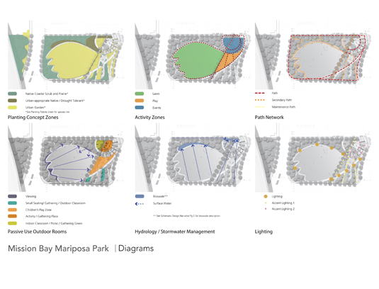 This page from the schematic design final report illustrates the complex layering of the park's design including ecological zones, programmed activities and stormwater management strategy.